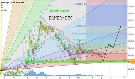 POWRBTC: Power Trading Idea