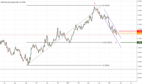 GBPCAD: GBPCAD SHORT CONTINUATION