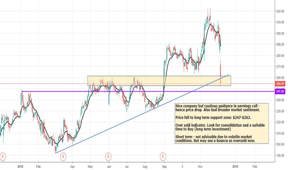 ULTA: $ULTA sharp correction. Look for Long term Buy area.