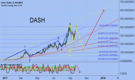 DASHUSD: DASH