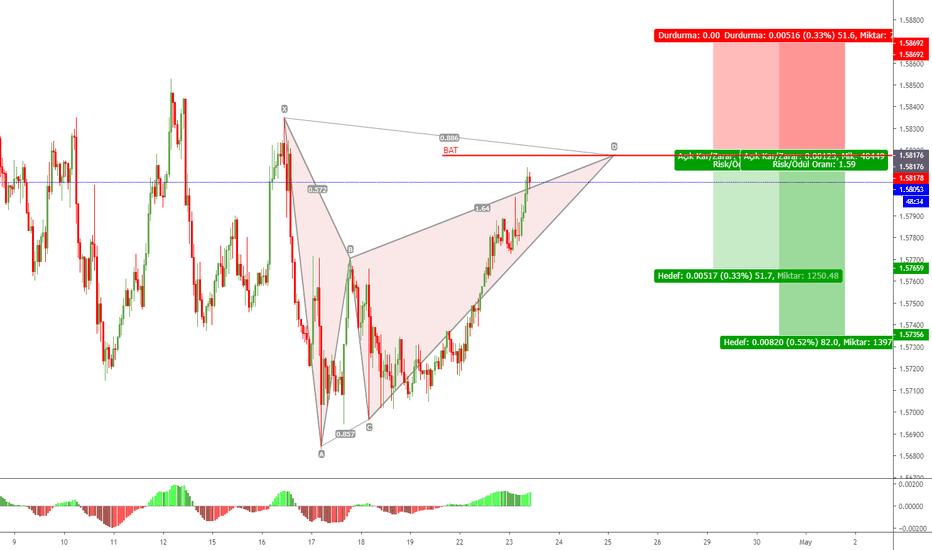 Aud Avustralya Doları Tradingview