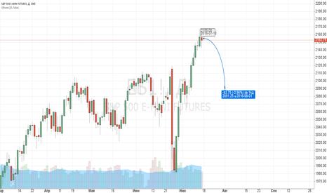 ES1!: S&P 500 - короткая продажа