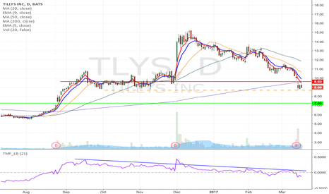 TLYS: TLYS - Support breakdown short from $8.68 to $7.23 & lower