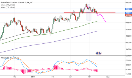 EURAUD: SHS in AUDCAD