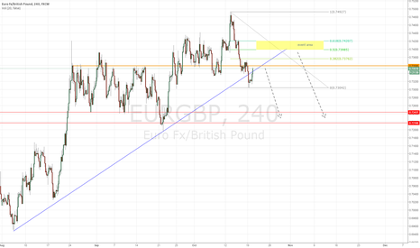 EURGBP: Waiting for retest