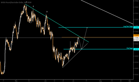GBPAUD: GBPAUD correction and then go up...