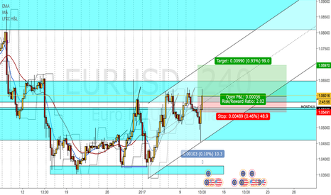 EURUSD: E/U LONG PUSH!