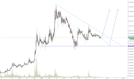 LENDBTC: $LENDBTC long idea #cryptocurrency