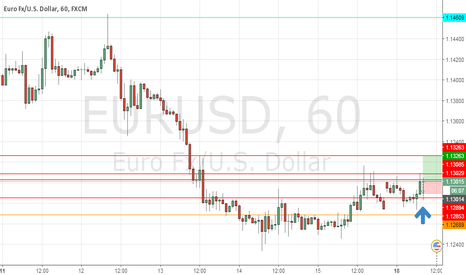EURUSD: Quick EURUSD buy