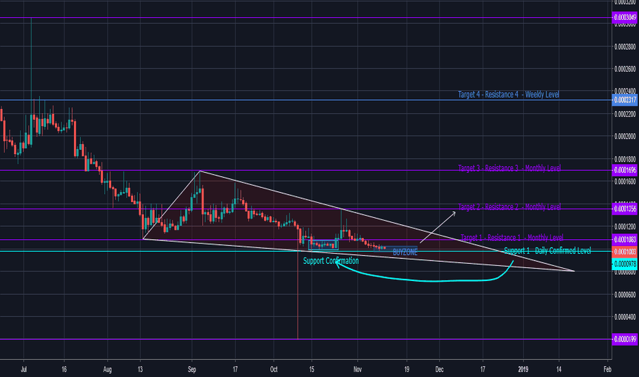 NXSBTC: Nexus looks to Move upward and test the Monthly Level