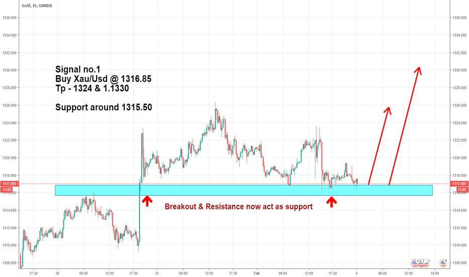 XAUUSD: Buy XAU/USD (GOLD) @ Support