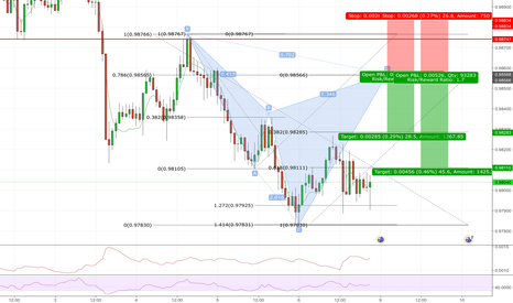 AUDCAD: AUDCAD Bearish cypher pattern set up. Awaiting D leg completion