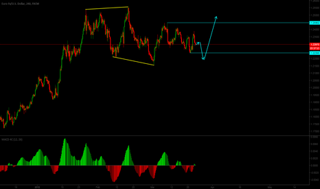 EURUSD: Short term buy on EURUSD
