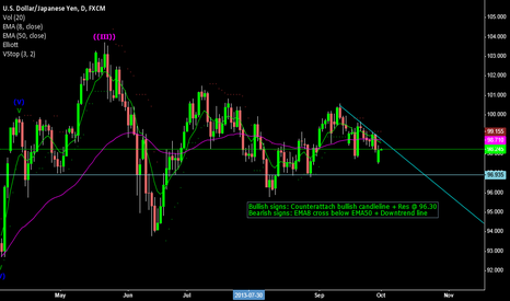 USDJPY: USD/JPY Daily