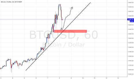 BTCUSD: BTC POTENTIAL LONG IDEA