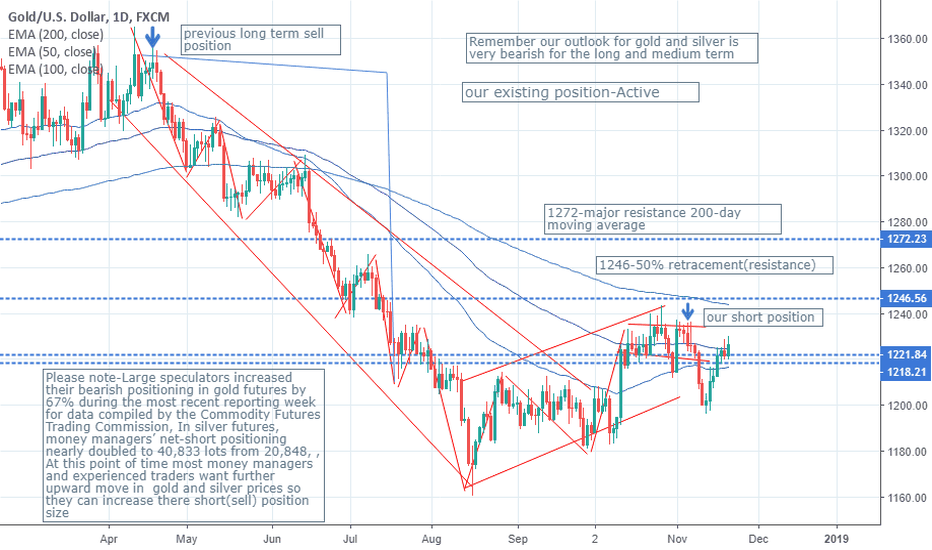 XAUUSD: We are Emotionally detached from our existing positions,are you?