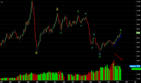 CL1!: Monthly Wave Count For Crude Oil