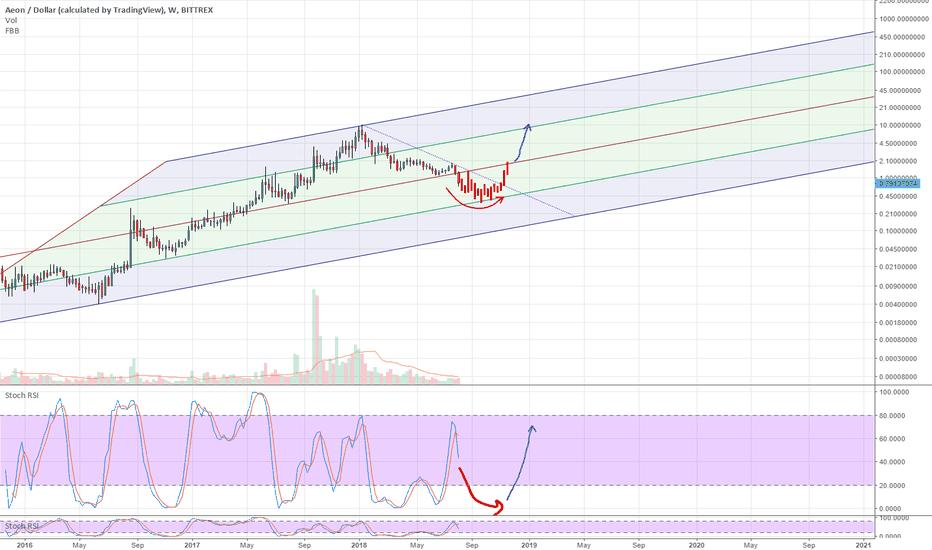 AEONUSD: Thoughts on Aeon Bear Market. A Screaming Buy below $0.80