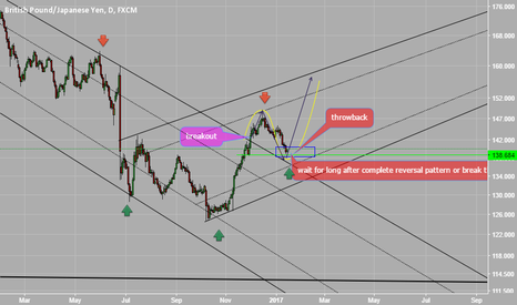 GBPJPY: My plan for GBPJPY wait to long