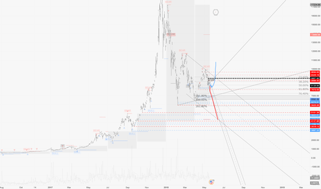BTCUSD: Crypto-Review / May 18th : Approaching cluster on BTC Futures