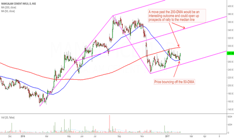 MANGLMCEM: Mangalam Cement: A Potential Long Trade