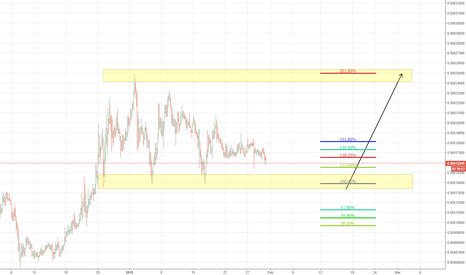 ADXBTC: ADX BTC - Buy Zone Approaching!