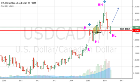 USDCAD: USDCAD Monthly Trade Setup