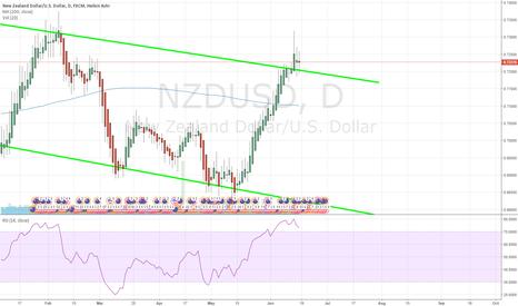 NZDUSD: TA Trading NZDUSD 20170617
