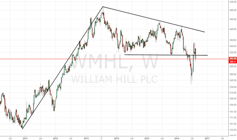 WMH: William hill – Bearish break, Three-way deal ends