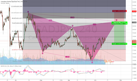 CADJPY: Potential Cypher