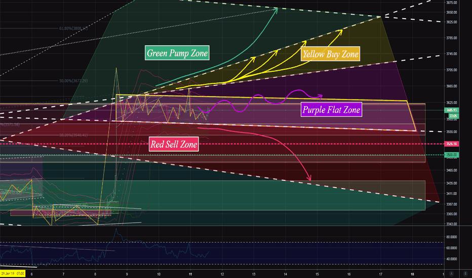 XBT: BTC/USD Update. Bitcoin Zones Strategy.