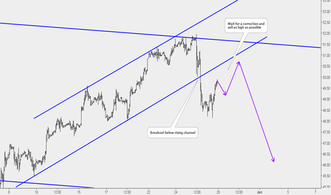 USOIL: Crudeoil: Potential Sell Opportunuty