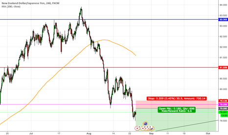 NZDJPY: Possible NZDJPY - Short