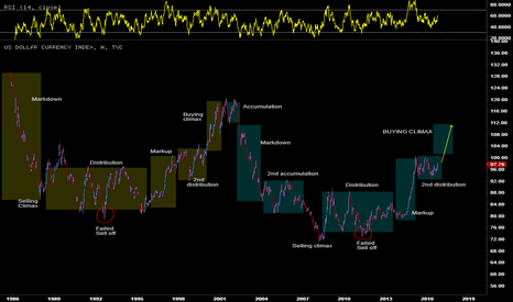 DXY: Buying Climax su USDOLLAR