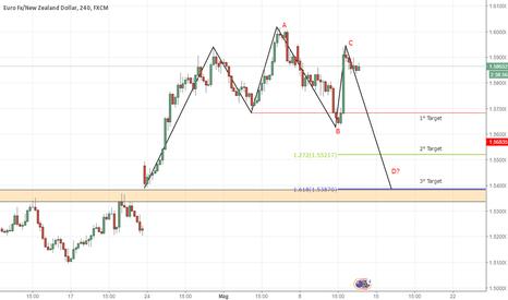 EURNZD: EUR/NZD - Possibile inversione del trend?