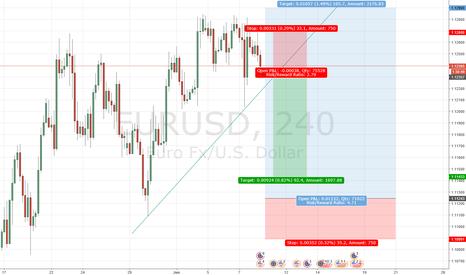 EURUSD: How to play on EBC