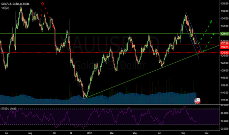 XAUUSD: XAUUSD/ DAILY CHART- Possible movements in coming week!