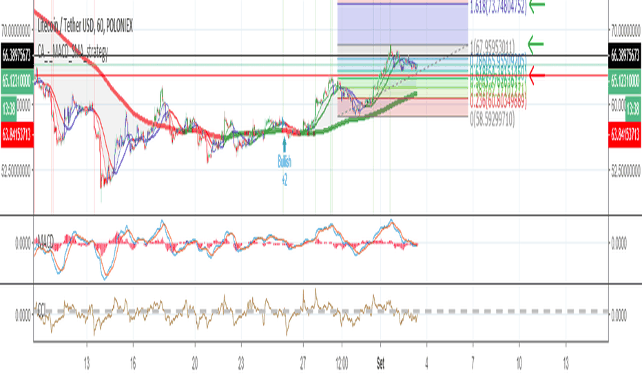 LTCUSDT: LTC/USDT - Trade Idea Compra