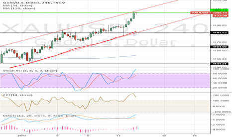 XAUUSD: All right
