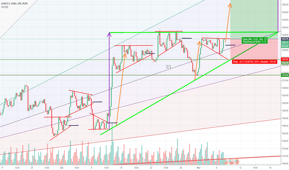XAUUSD: Currently in fractal