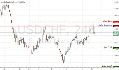 USDCHF: USD/CHF Resistance Rebound