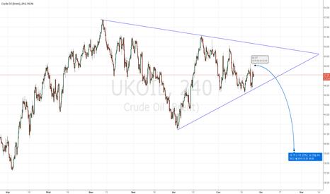 UKOIL: Нефть шорт