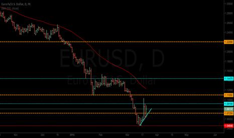 EURUSD: QE + Stronger Dollar + Geo-Political Tensions = Bull Hunt