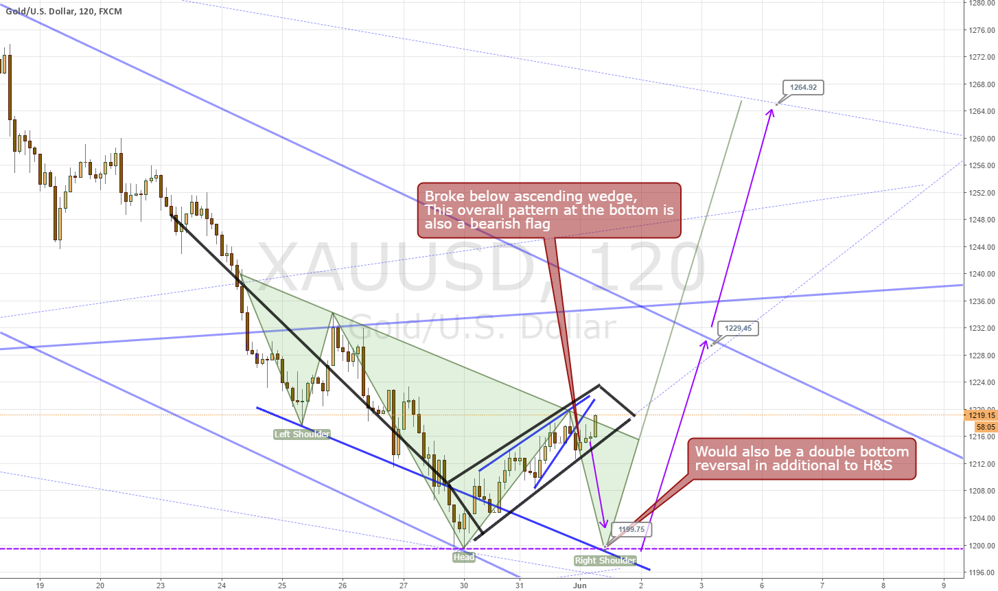 Potential H&S Reversal in Gold after Ascending Wedge Breakdown