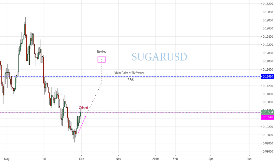 SUGARUSD: The sugar looks sweet
