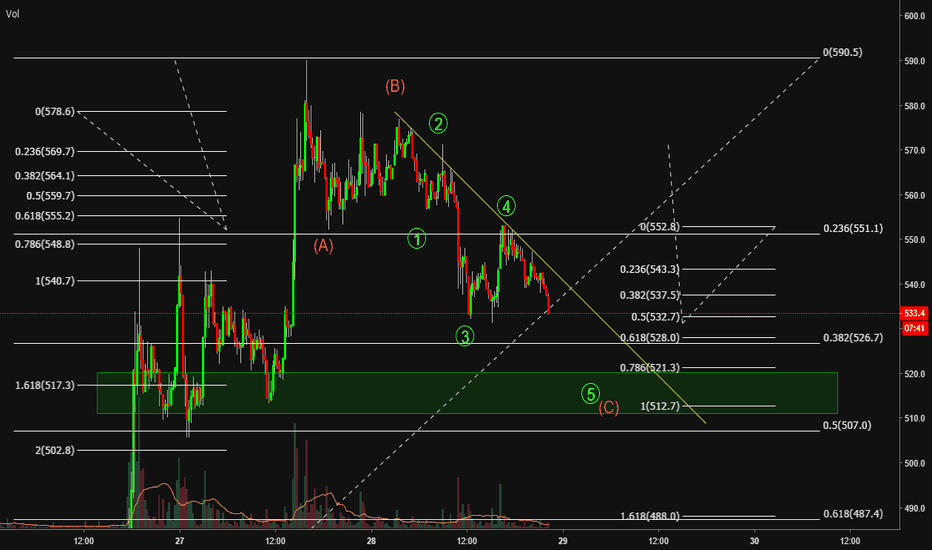BCHUSD: BCH ABC correction after wave 3, possible strong support area