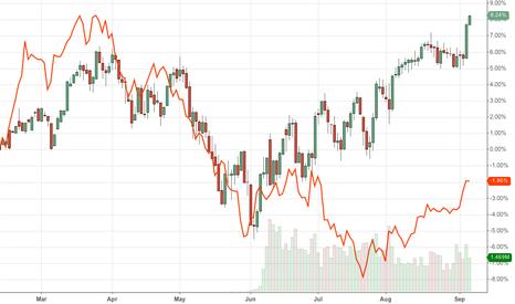 ESU2012: EUR/JPY & $ES_F