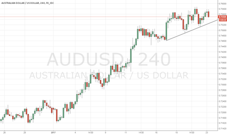 AUDUSD: AUDUSD - Short term top in place