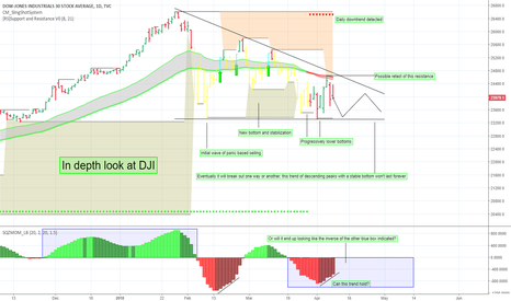 DJI: In depth look at the Dow Jones Industrial Average