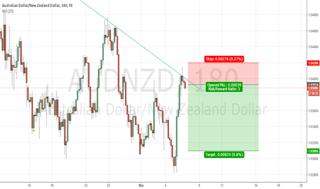 AUDNZD: Great short on audnzd